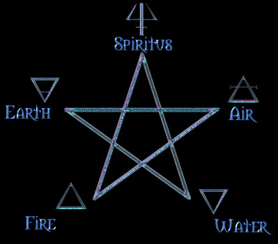 The points of the Pentagram